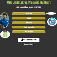 Mile Jedinak vs Frederic Guilbert h2h player stats