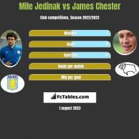 Mile Jedinak vs James Chester h2h player stats