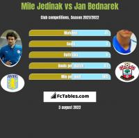 Mile Jedinak vs Jan Bednarek h2h player stats
