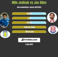 Mile Jedinak vs Joe Allen h2h player stats