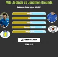 Mile Jedinak vs Jonathon Grounds h2h player stats