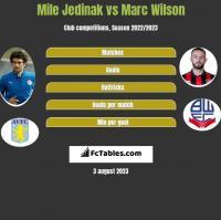 Mile Jedinak vs Marc Wilson h2h player stats