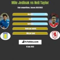Mile Jedinak vs Neil Taylor h2h player stats