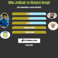 Mile Jedinak vs Richard Keogh h2h player stats