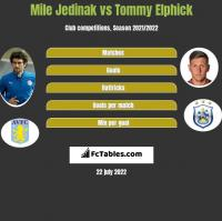 Mile Jedinak vs Tommy Elphick h2h player stats