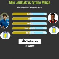 Mile Jedinak vs Tyrone Mings h2h player stats