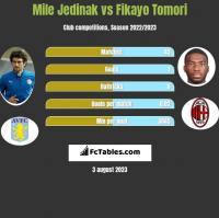 Mile Jedinak vs Fikayo Tomori h2h player stats