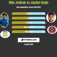 Mile Jedinak vs Jayden Bogle h2h player stats