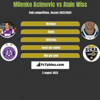 Milenko Acimovic vs Alain Wiss h2h player stats