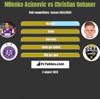 Milenko Acimovic vs Christian Gebauer h2h player stats