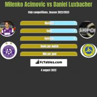 Milenko Acimovic vs Daniel Luxbacher h2h player stats
