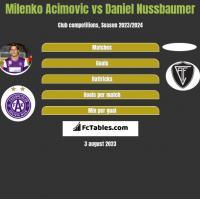 Milenko Acimovic vs Daniel Nussbaumer h2h player stats