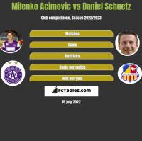 Milenko Acimovic vs Daniel Schuetz h2h player stats