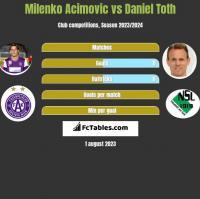 Milenko Acimovic vs Daniel Toth h2h player stats