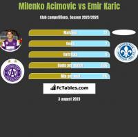 Milenko Acimovic vs Emir Karic h2h player stats
