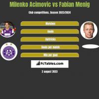 Milenko Acimovic vs Fabian Menig h2h player stats