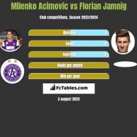Milenko Acimovic vs Florian Jamnig h2h player stats