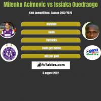 Milenko Acimovic vs Issiaka Ouedraogo h2h player stats
