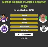 Milenko Acimovic vs James Alexander Jeggo h2h player stats