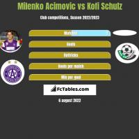 Milenko Acimovic vs Kofi Schulz h2h player stats