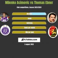 Milenko Acimovic vs Thomas Ebner h2h player stats