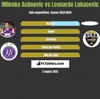 Milenko Acimovic vs Leonardo Lukacevic h2h player stats