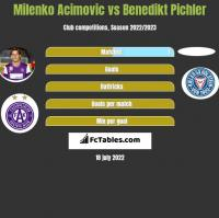 Milenko Acimovic vs Benedikt Pichler h2h player stats