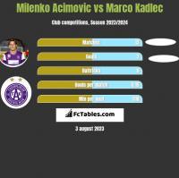 Milenko Acimovic vs Marco Kadlec h2h player stats