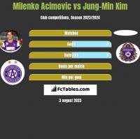 Milenko Acimovic vs Jung-Min Kim h2h player stats