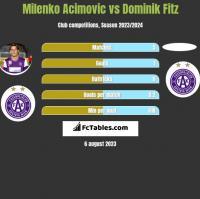 Milenko Acimovic vs Dominik Fitz h2h player stats