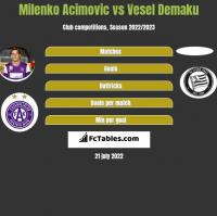 Milenko Acimovic vs Vesel Demaku h2h player stats