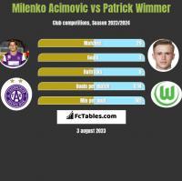Milenko Acimovic vs Patrick Wimmer h2h player stats