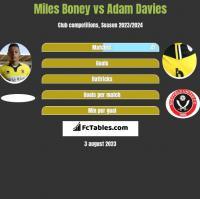 Miles Boney vs Adam Davies h2h player stats