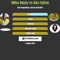 Miles Boney vs Alex Cairns h2h player stats