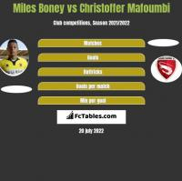 Miles Boney vs Christoffer Mafoumbi h2h player stats