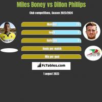 Miles Boney vs Dillon Phillips h2h player stats