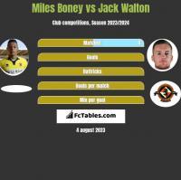 Miles Boney vs Jack Walton h2h player stats