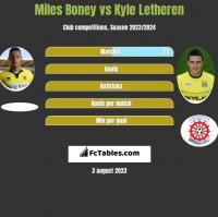 Miles Boney vs Kyle Letheren h2h player stats