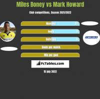 Miles Boney vs Mark Howard h2h player stats