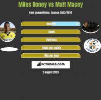 Miles Boney vs Matt Macey h2h player stats