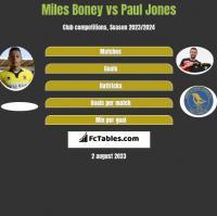Miles Boney vs Paul Jones h2h player stats