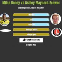 Miles Boney vs Ashley Maynard-Brewer h2h player stats