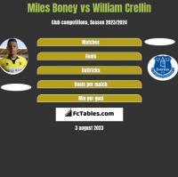 Miles Boney vs William Crellin h2h player stats