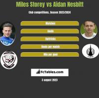 Miles Storey vs Aidan Nesbitt h2h player stats