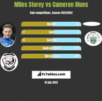 Miles Storey vs Cameron Blues h2h player stats