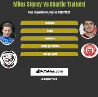 Miles Storey vs Charlie Trafford h2h player stats