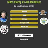 Miles Storey vs Jim McAlister h2h player stats