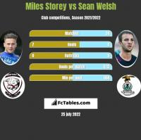 Miles Storey vs Sean Welsh h2h player stats