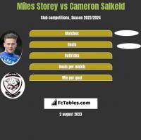 Miles Storey vs Cameron Salkeld h2h player stats
