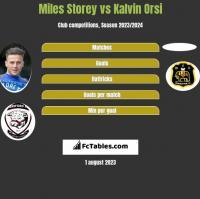 Miles Storey vs Kalvin Orsi h2h player stats